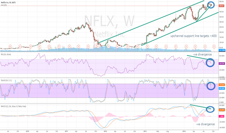 NFLX: NFLX Breaking Down on Weekly Chart