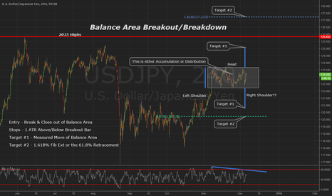 USDJPY: Breakout Opportunity on USDJPY 240min