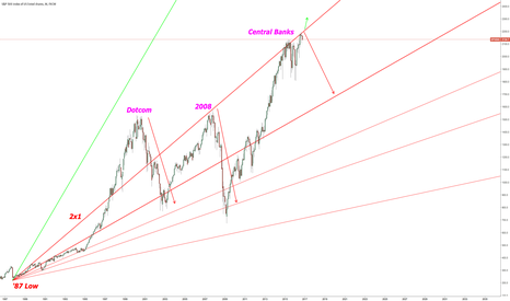 SPX500: 2x1 Resistance from 1987. Responsible for Two Market Tops!