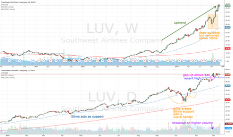 LUV: LUV still in an uptrend