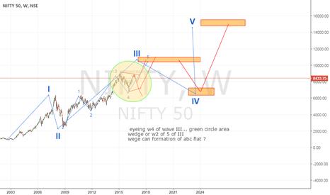 NIFTY: long term nifty chart..