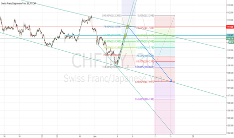 CHFJPY: CHF JPY short soon on the 30 min chart