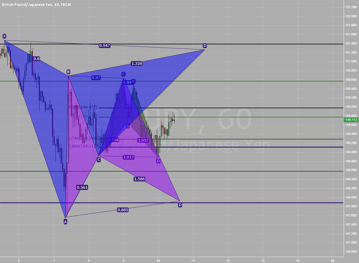 GJ Bat vs Gartley