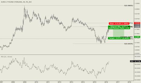 EURGBP: Big Weekly Short Opportunity in EURGBP