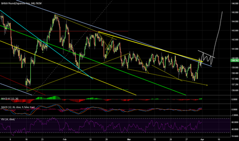 GBPJPY: will the recent rise continue?