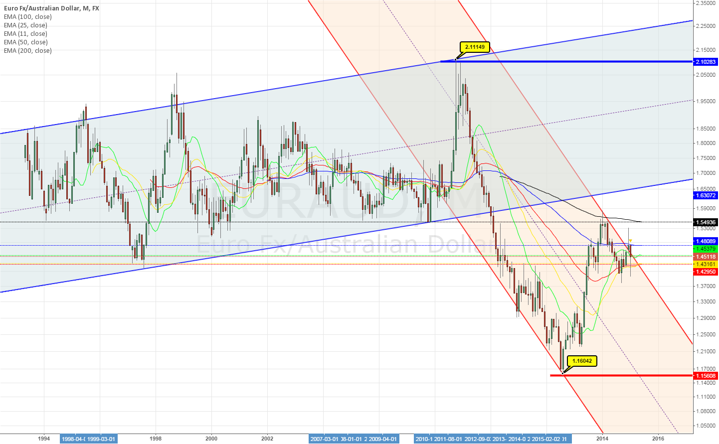 EURAUD monthly ~ perhaps better version ~ neat