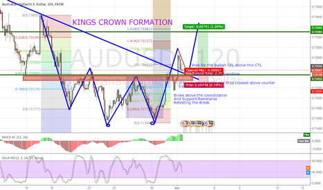 AUDUSD: Buy AUDUSD King Crown Formation, Counter Trendline Break