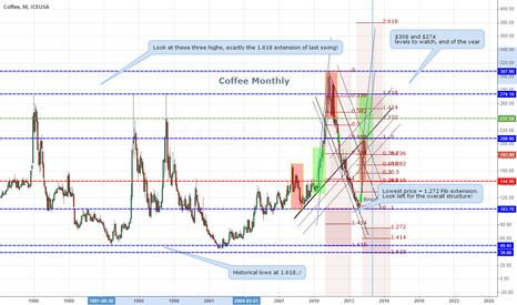 KC2!: Coffee Scenario 2.1 Monthly chart