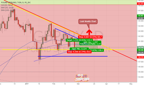 GBPJPY: Daily GJ without NEWS