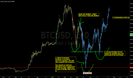 BTCUSD: BTC need a break before going higher