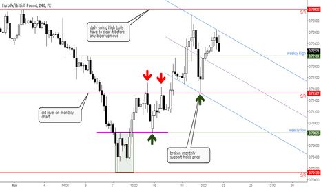 EURGBP: EURGBP buy at lows sell at 0.73?