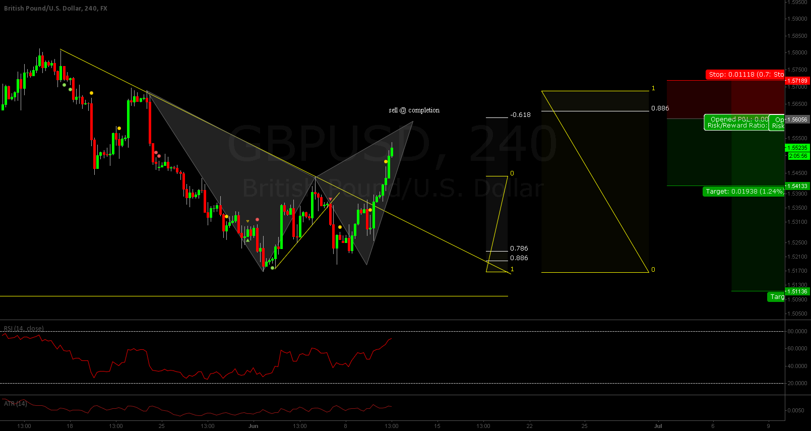 GBPUSD SELL @ COMPLETION OF PATTERN