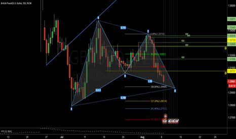 GBPUSD: GBP wait the D and LONG