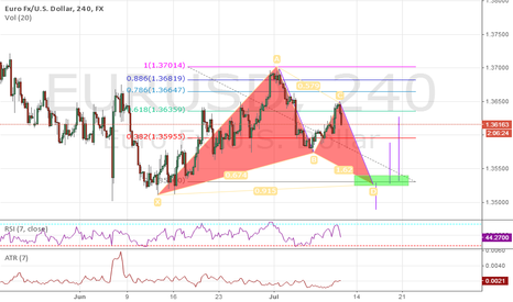 EURUSD: Wait until get to kill zone