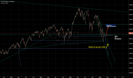 CAC: French index Analyse