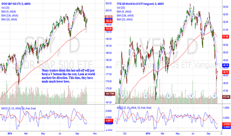 VEU: Will SPY follow world markets?