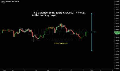EURJPY: EUR/JPY move in the coming day/s.