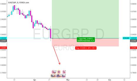 EURGBP: EURGBP - good chance to buy