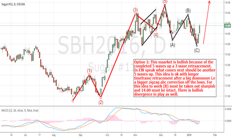 SBH2016: Sugar bullish idea