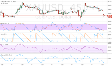 XAUUSD: A hammer at the bottom of todays trading is a great place to go