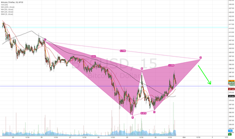 BTCUSD: BTC 15 min Bearish Gartley