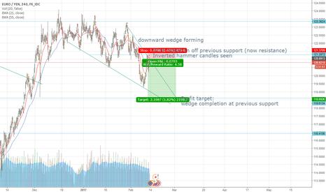 EURJPY: Short setup on Euro/Yen