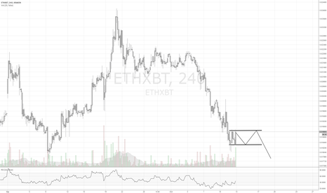 ETHXBT: Ethereum Test Chart Please Ignore