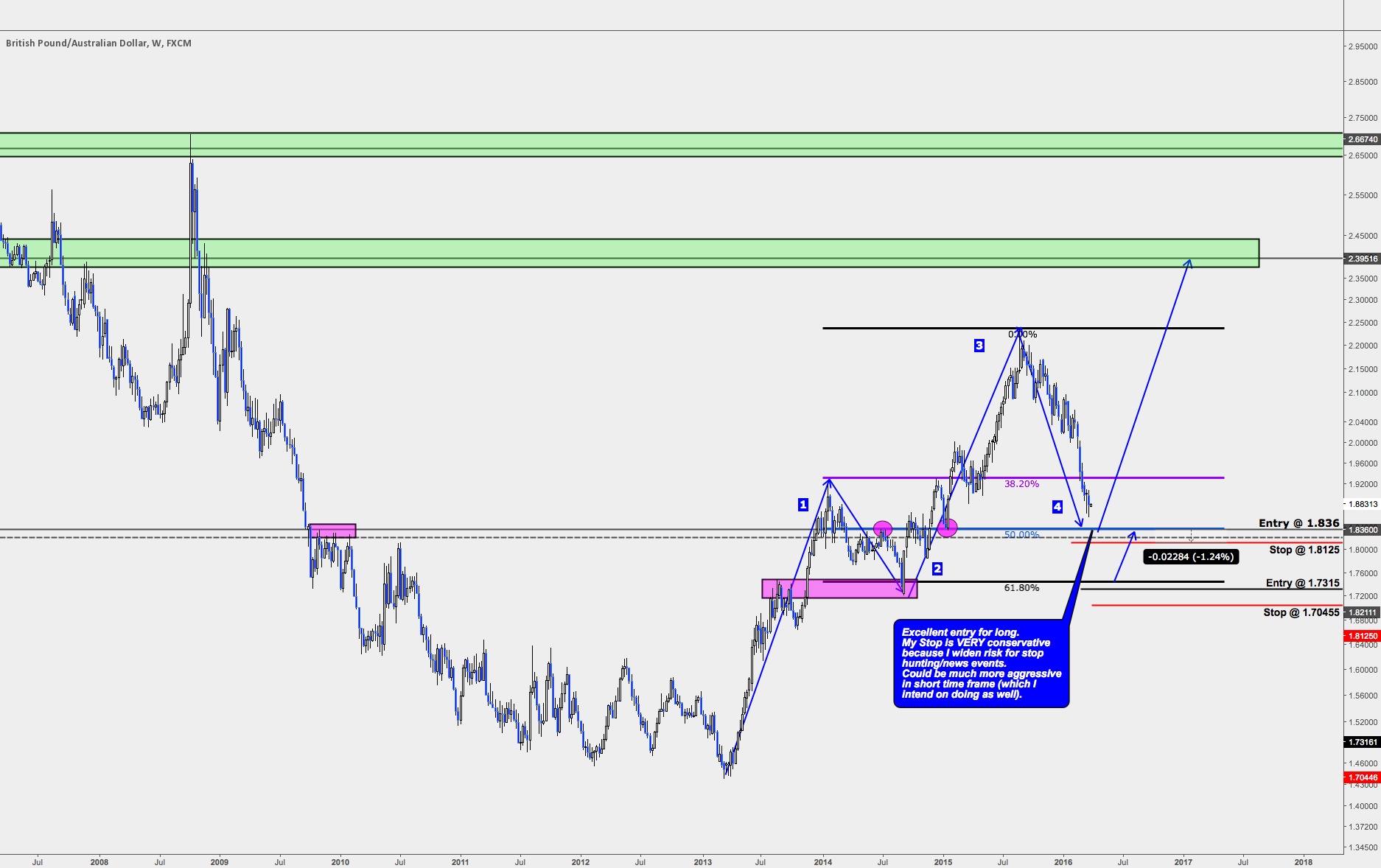 GBPAUD Long Strategy