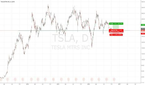 TSLA: TESLA LONG