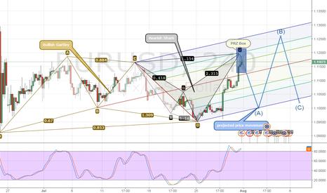 """EURUSD: EURUSD Analysist """"projected price movement"""""""