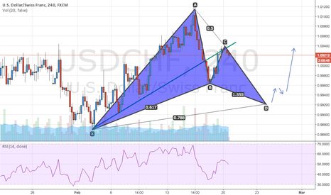 USDCHF: USDCHF potential Gartley pattern in play