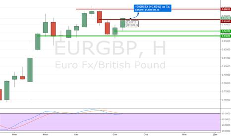 EURGBP: Обзор на неделю EURGBP