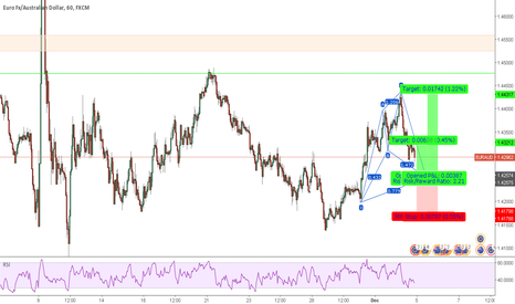 EURAUD: EURAUD Long Setup (after cypher pattern completion)