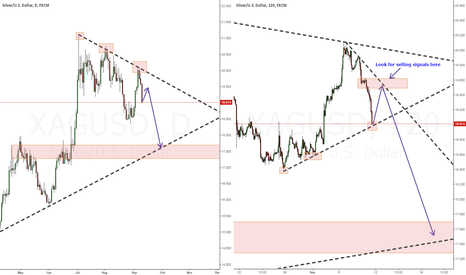 XAGUSD: Silver - Looking to sell (19.4-19.7)