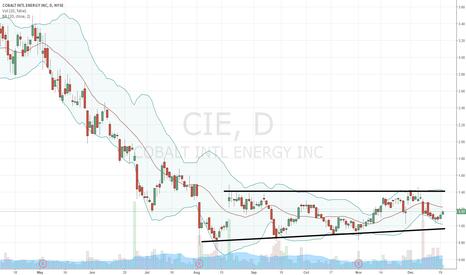CIE: $CIE buy buy buy