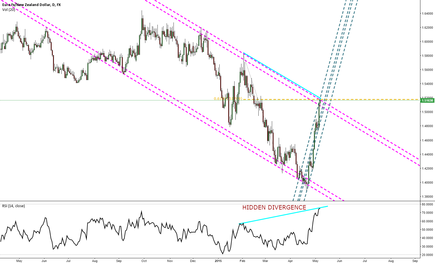 EURNZD SELL IT NOW