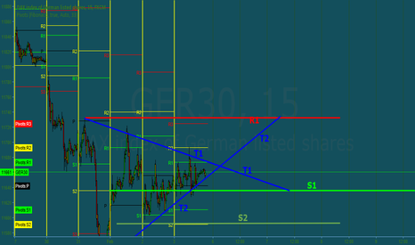 GER30: GER30 in a Triangle area. Weekly analyse