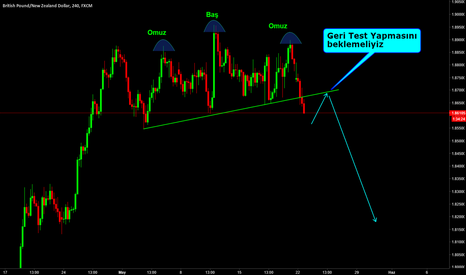 GBPNZD: GBPNZD / H4 / OBO