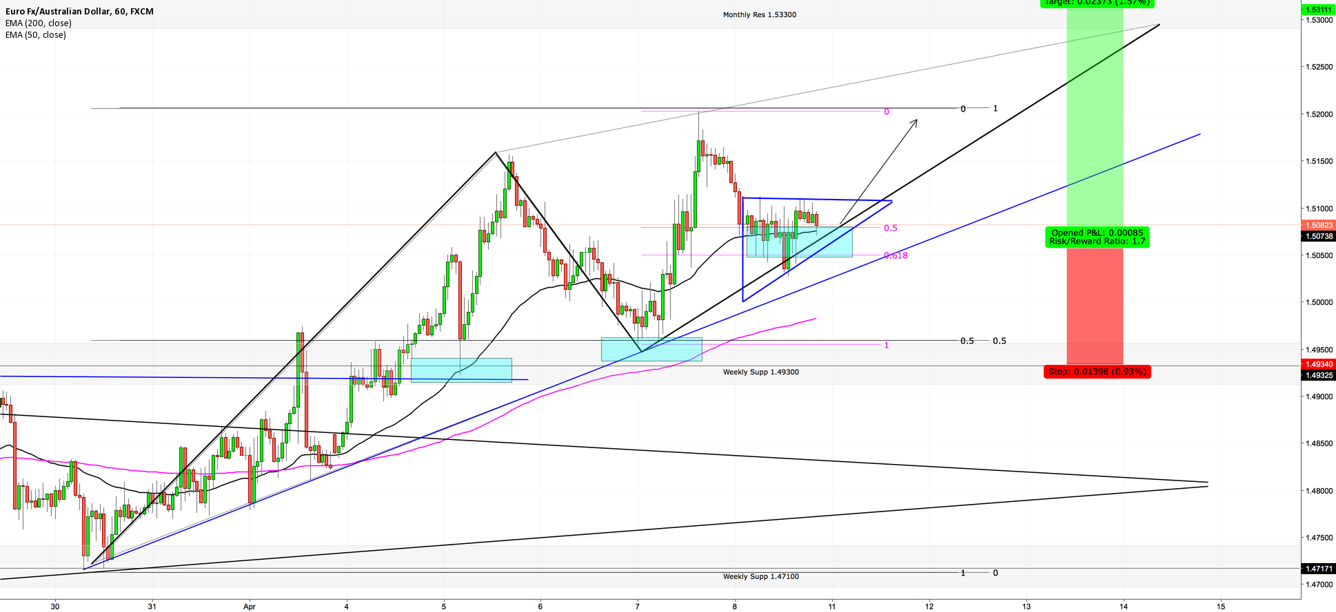 EURAUD -- [UPDATE] WE ARE STILL LONG ON BREAK OF TRIANGLE!