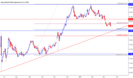 NZDJPY: MUltiple confluence on 78 - 78.20