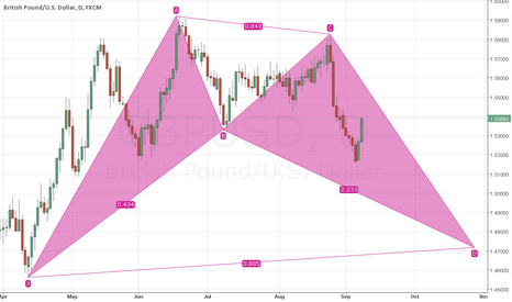 GBPUSD: Bullish Bat Pattern on GBP/USD