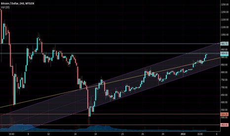 BTCUSD: hitting my resistance lines