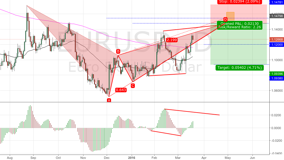 EURUSD DAILY BEARISH BAT FORMING