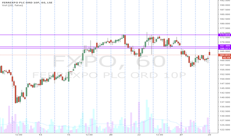 FXPO: FXPO partly recovered from selling and aims to close gap at 170