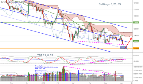 EURJPY: Market buying EUR selling JPY?