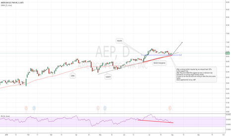 AEP: AEP bullish continuation expected!