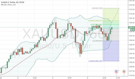 XAUUSD: Bullish Gold - hourly chart