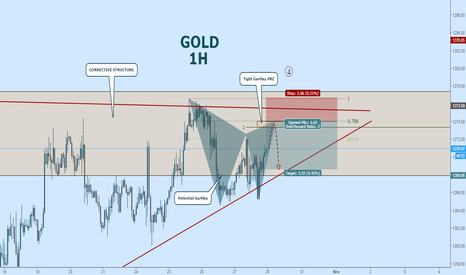 XAUUSD: GOLD Is In Corrective Structure: Bearish Gartley Trade