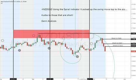 NZDUSD: NZDUSD Spiral picked swing top 11-8-16