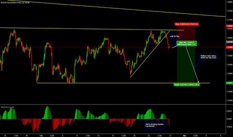 GBPCHF: Medium Term Trade on GBPCHF
